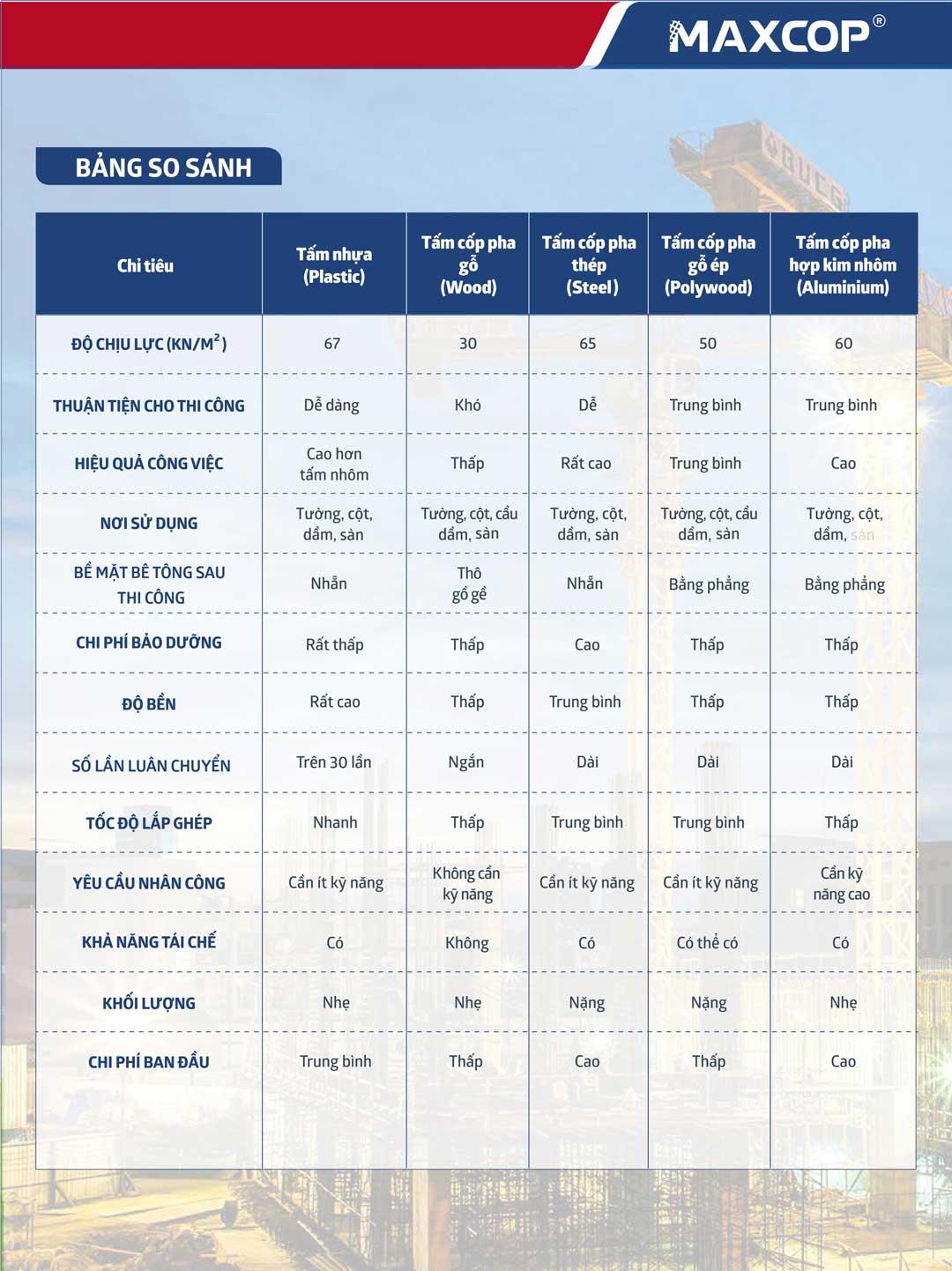 so sánh đặc tính của cốp pha nhựa và các loại cốp pha khác